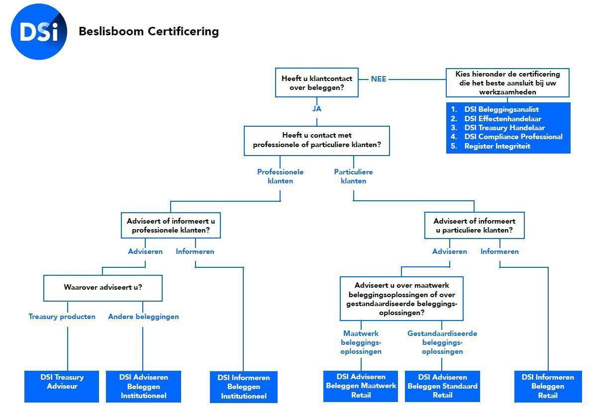 DSI beslisboom certificering - vermogensbeheer Velthuyse Mulder